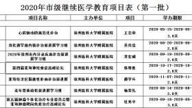 徐州医科大学附属医院2020年获批徐州市继续医学教育项目
