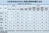 通报曝光:2019年7月全省查处违反中央八项规定精神问题229起